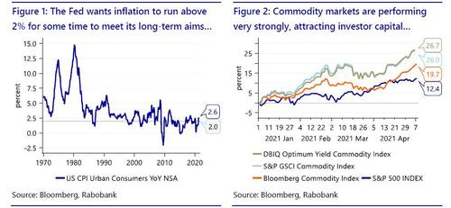 """Don't Fight The Fed's Commodity """"Put"""""""