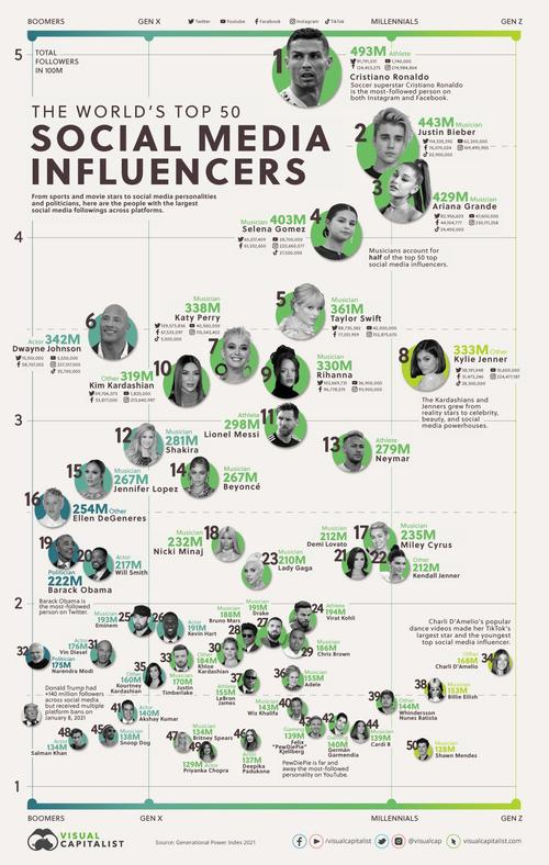 These Are The World's Top 50 Social Media 'Influencers'