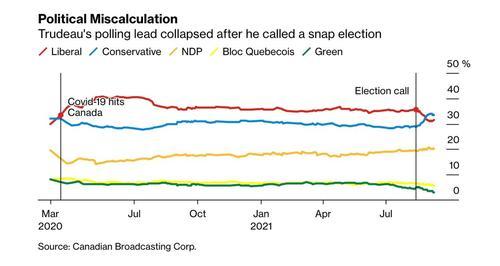 Trudeau's Chances Of Winning Snap Election Dwindle As Conservatives Surge 2