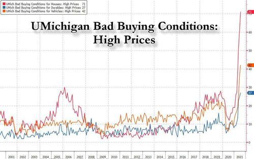 graph of high housing prices
