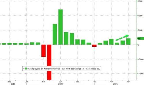 June Payrolls Big Beat: 850K Jobs Added Smashing Expectations As  Unemployment Rate Rises   ZeroHedge
