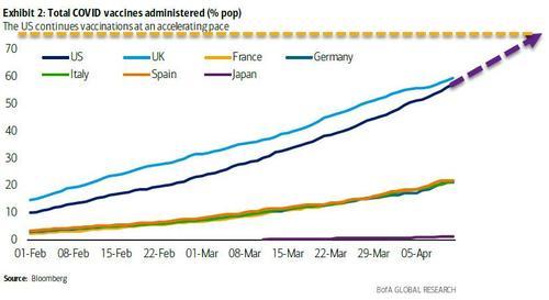 Буллард из ФРС говорит, что уровень вакцинации 75% «позволил бы обсуждать сокращение QE»