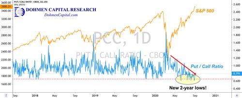 Put/Call Ratio vs. the S&P 500