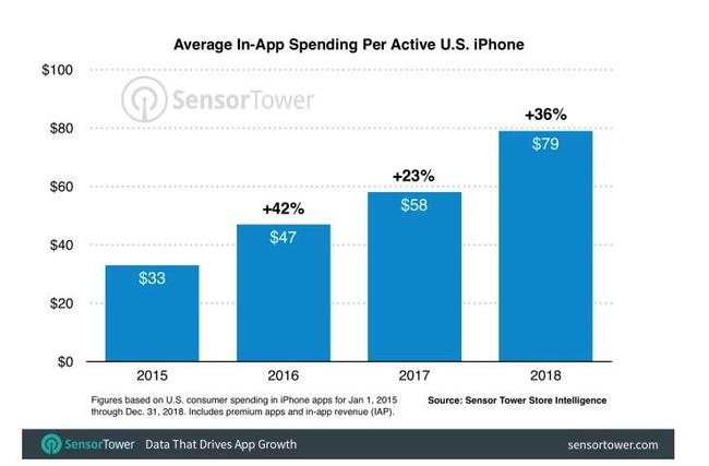 iPhone Users Spent 36% More On Apps Last Year Due To Subscriptions