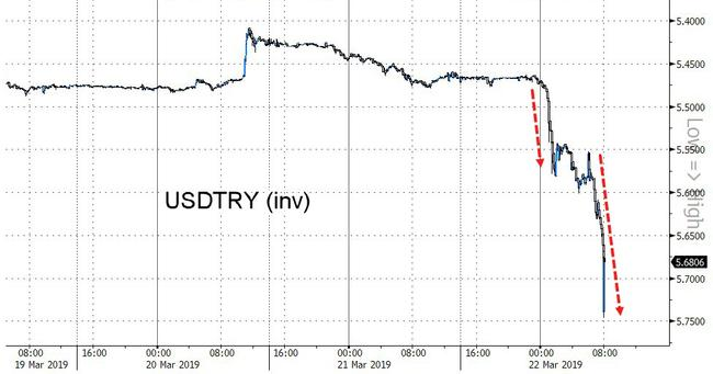 Turkish Lira Crashes After Central Bank Unexpectedly Tightens Policy