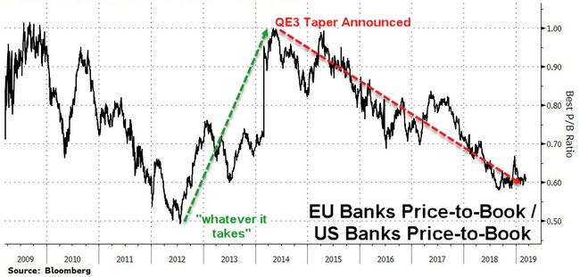 "European Banks' Inescapable ""Doom-Loop"""