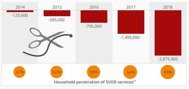 Cord-Cutting Is Quickly Picking Up Pace
