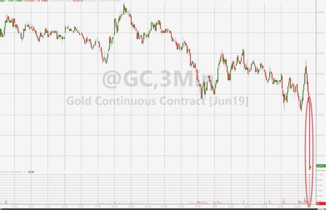 Gold Plunges Towards Key Technical Level After $1.5 Billion Notional Dump