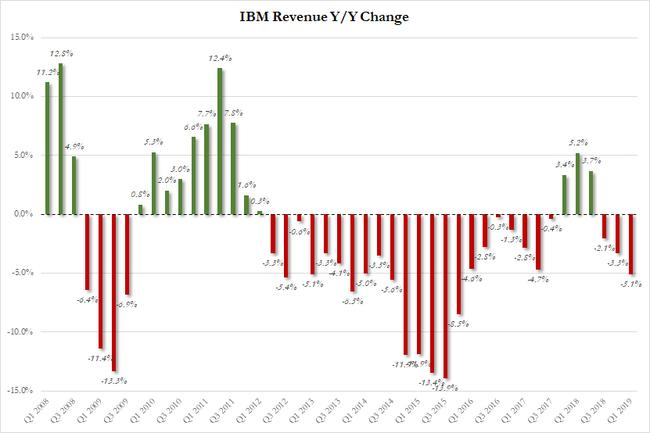 IBM Tumbles After Reporting Worst Revenue In 17 Years As Cloud Hits Air Pocket