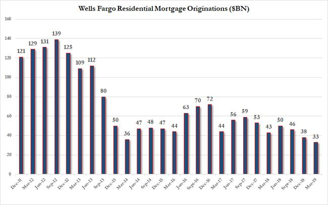Wells Just Reported The Worst Mortgage Number Since The Financial Crisis
