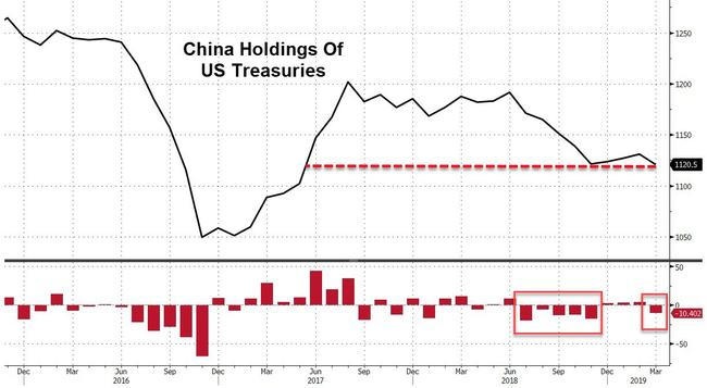Canada Dumps Most US Treasuries In 8 Years, China Resumes Selling