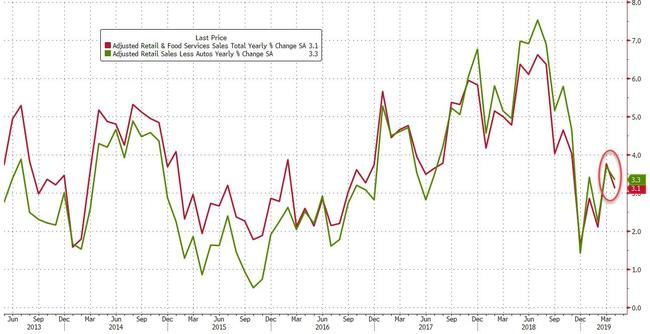 US 'Green Shoots' Die As Retail Spend Contracts On Auto Sales Slump