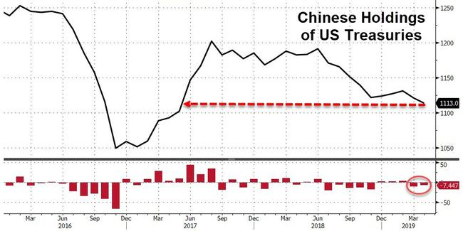 US Investments Suffers Longest Outflow Streak Since 1982 As China Dumps Treasuries To 2-Year Lows