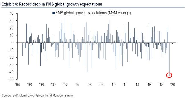 """In Stunning Reversal, Investors Are Now """"Most Bearish Since The Financial Crisis"""""""