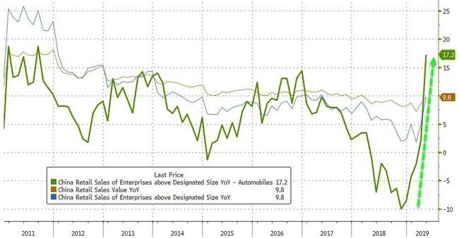 """""""This Won't End Well"""" - Lies, Damned Lies, & China's Retail Sales Data"""