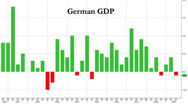 Germany On Brink Of Recession As Economy Shrinks In Q2