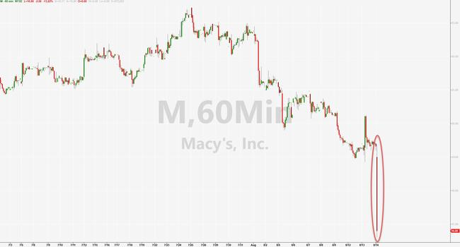 Macy's Crashes To 9 Year Lows After Slashing Outlook