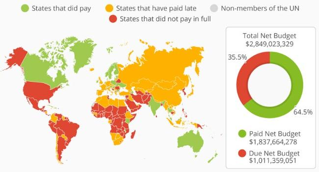 UN Budget: Who Has (And Has Not) Paid Their Dues?