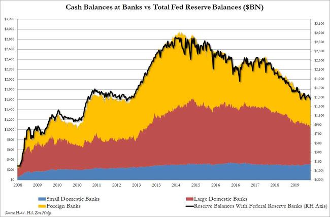 These Are The Banks Where The Fed's $1.4 Trillion In Reserves Are Parked