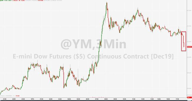 Futures, Yuan Slide As China Threatens Retaliation Over US House Bill On Hong Kong