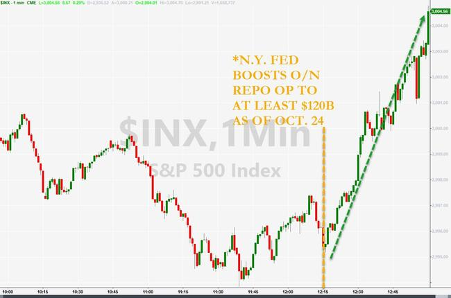 Stocks Surge As Fed Panics - Dramatically Increases Liquidity Provision Through Brexit Deadline