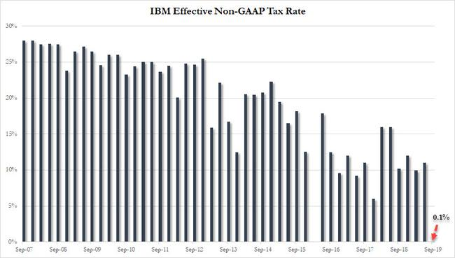 """IBM Plunges After Reporting Lowest Revenue In 17 Years, EPS """"Beats"""" On 0.1% Tax Rate"""