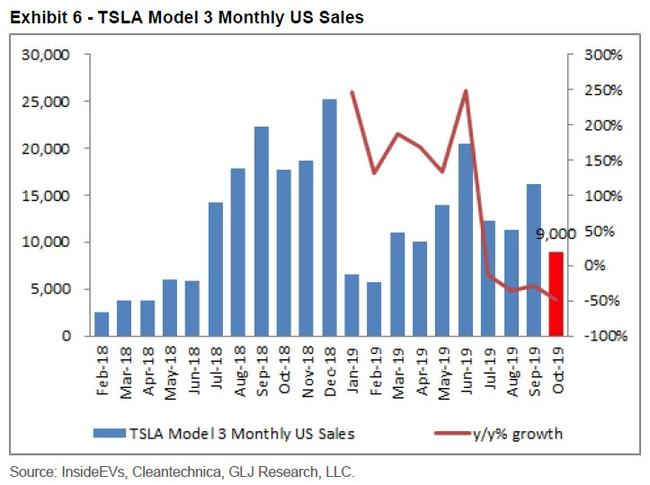 Tesla's Biggest Bear: US, China Auto Sales Are In Free-Fall; Musk Lied To Einhorn