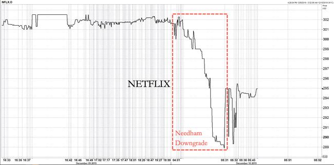 Netflix Slides After Needham Downgrades, Warns Of Subscriber Exodus In 2020