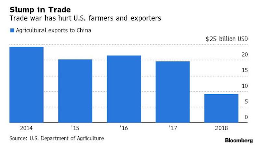 Lighthizer Confirms China Pledged $40BN In Ag Buys Next Year, There Is Just One Problem...