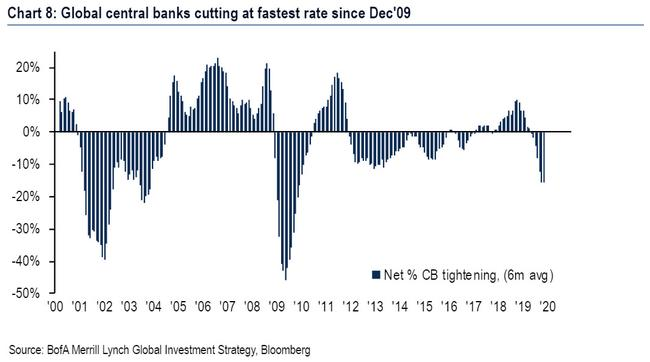 Is A Global Crash Just Around The Corner? Central Banks Are Cutting At The Fastest Rate Since The Financial Crisis