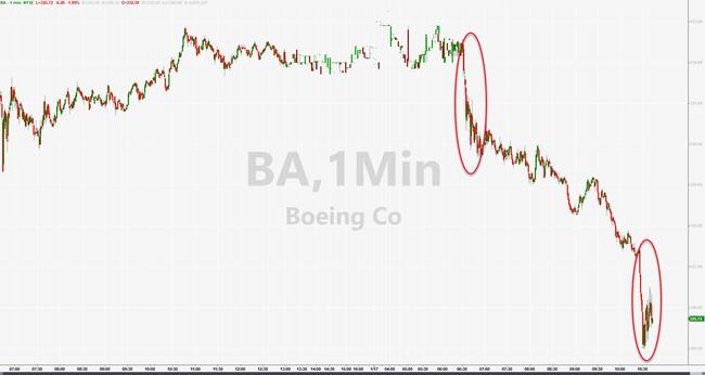 Boeing Shares Slide On Reports Of New 737 MAX Software Issue