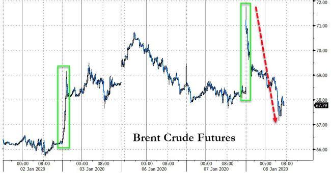 WTI Extends Losses After Surprise Crude Build