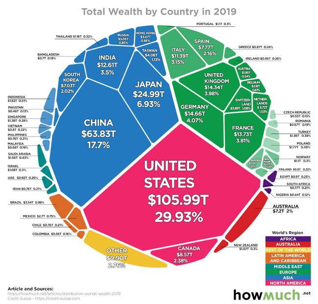All The World's Wealth In One Visualization