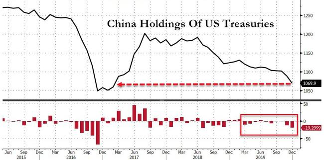 China Dumped Most US Treasuries In 18 Months In December